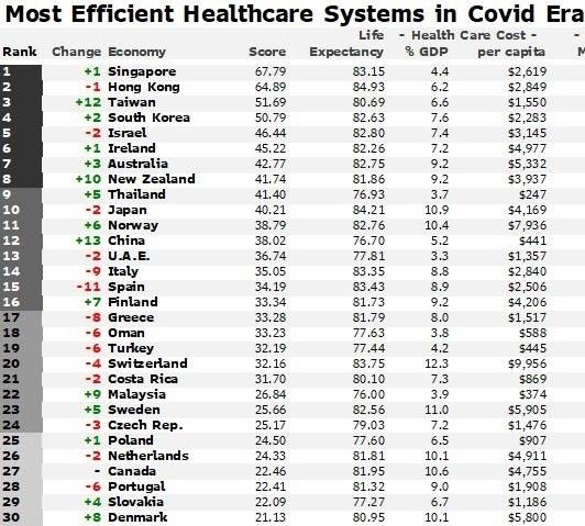 Лучшие системы здравоохранения в период пандемии COVID-19